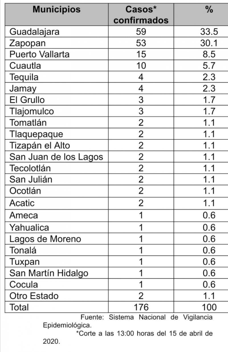 Casos COVID-19 en Jalisco el 15 de abril